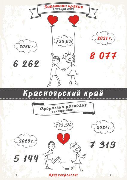Число разводов и браков в Красноярском крае почти сравнялось