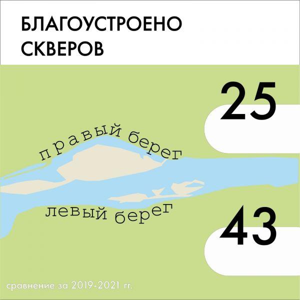На левобережье Красноярска благоустроено 43 сквера, на правобережье - 25